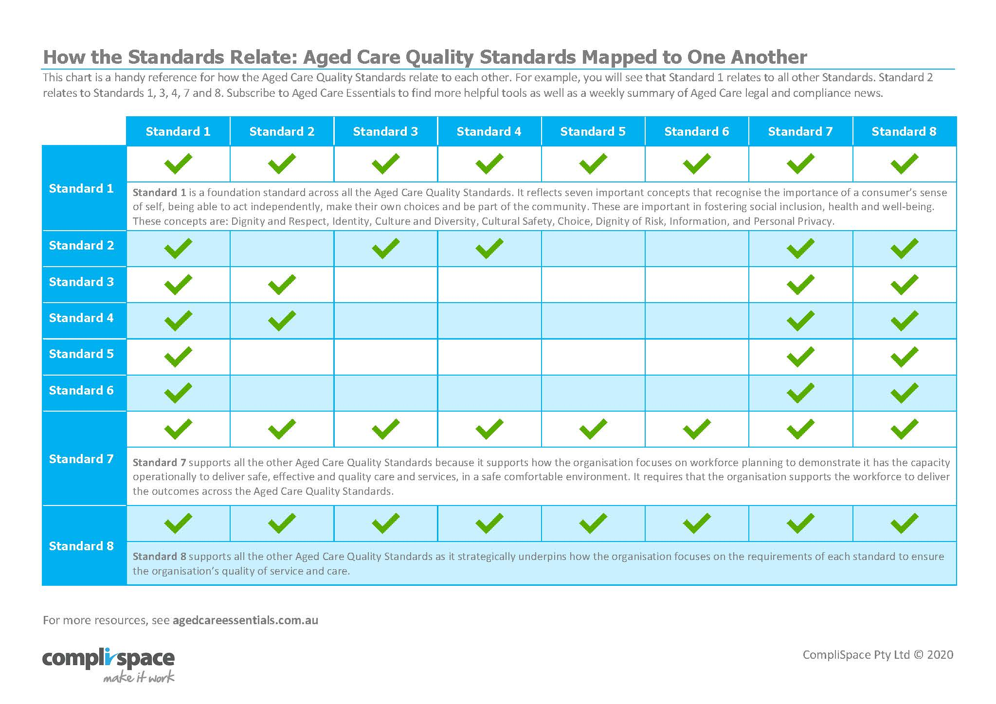 Mapping Standards to Other Standards 2